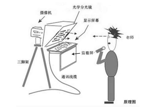 播音员提词器怎么用能保证人物看镜头(图1)