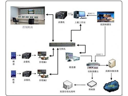 校园电视台建设如何搭建 软件和硬件都需要什么(图1)