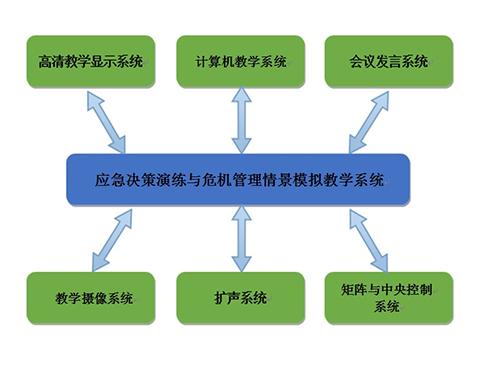 昱阳情景模拟系统